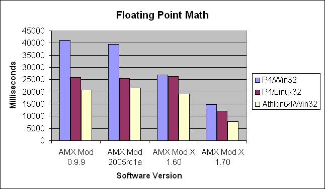 AMX Mod X Benchmarks